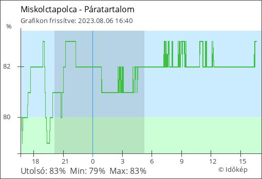 Miskolctapolca élő Páratartalom adatai grafikonon