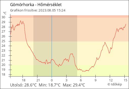 Hőmérséklet Gömörhorka térségében