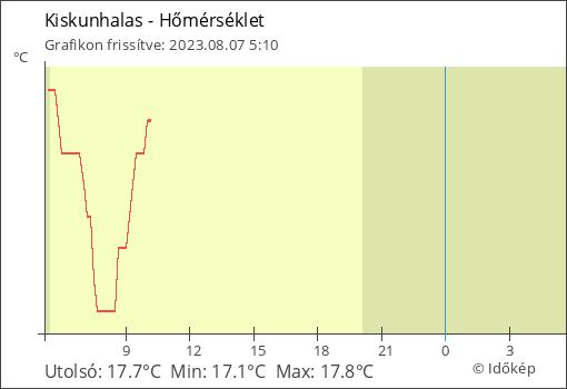 Hőmérséklet Kiskunhalas térségében
