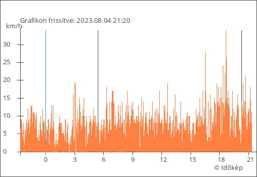 Dunaföldvár élő Szélerősség adatai grafikon