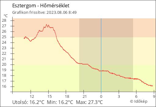 Esztergom élő hőmérsékleti adatai - utolsó 24 óra