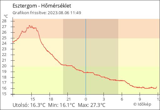 Hőmérséklet Esztergom térségében