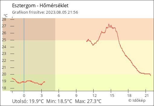 Hőmérséklet  térségében