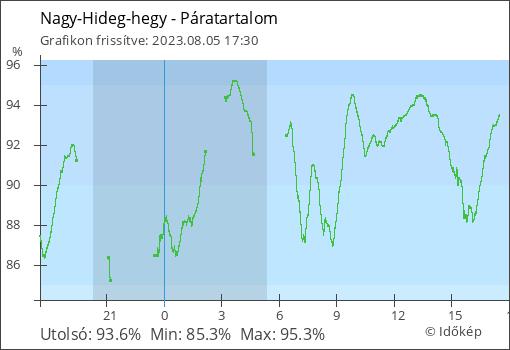 NHH élő Páratartalom adatai grafikonon