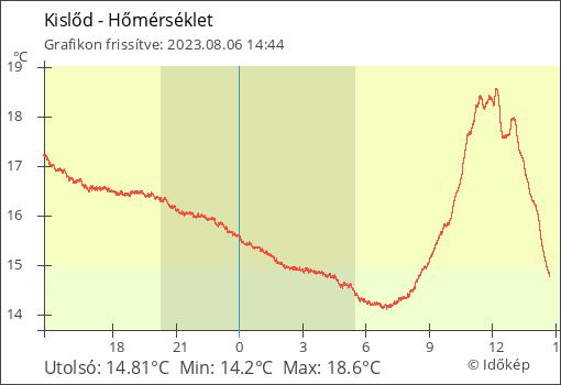 Kislőd élő Hőmérsékleti adatai grafikon