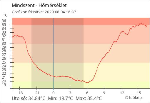 Hőmérséklet Mindszent térségében