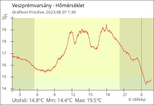 Hőmérséklet Veszprémvarsány térségében