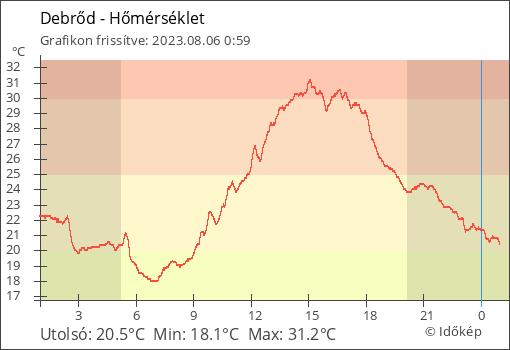 Hőmérséklet Debrőd térségében